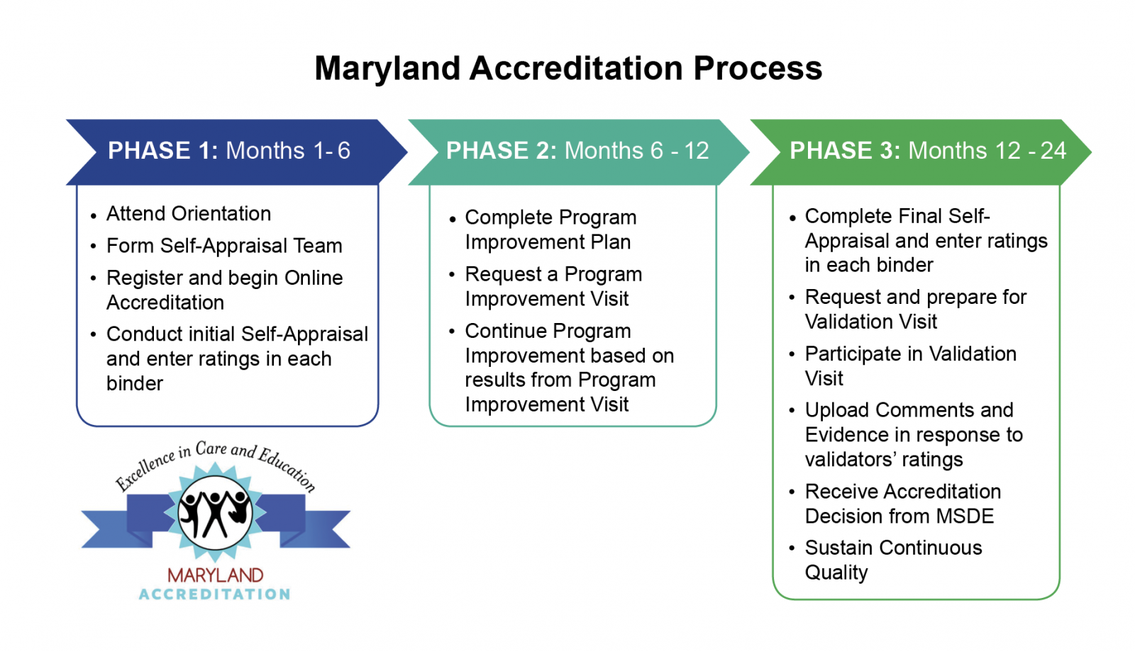 Maryland Accreditation Division Of Early Childhood