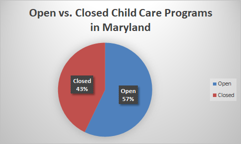 open vs closed child care in MAryland