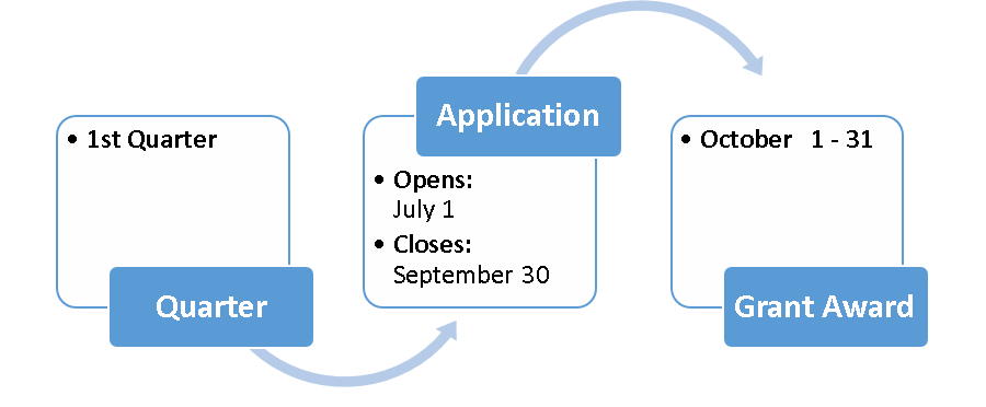 Application cycle for first quarter
