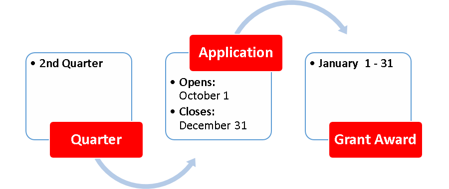 Application cycle for second quarter